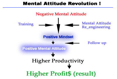 "KPPSM – Mengapa perlu pelatihan & pengembangan ""sikap mental positif""?"
